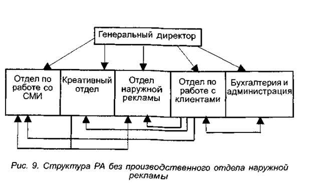 Структурная схема одного из РА