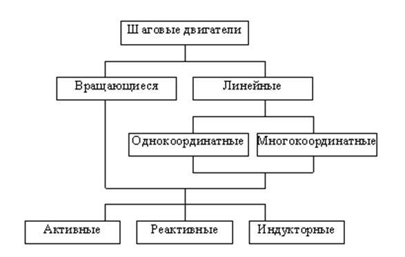 шагового двигателя