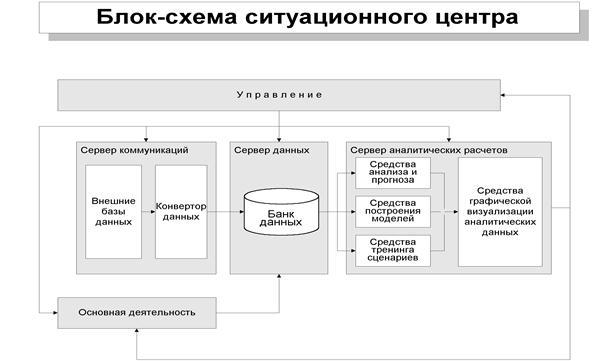 Блок-схема ситуационного
