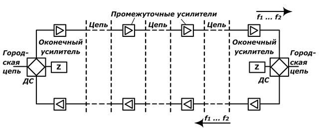 Рисунок 10 – Структурная схема