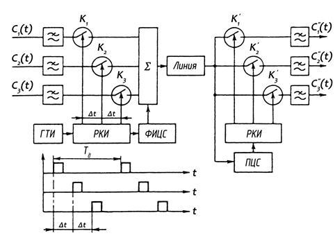 структурная схема передачи