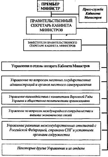 СНГ и уставными органами