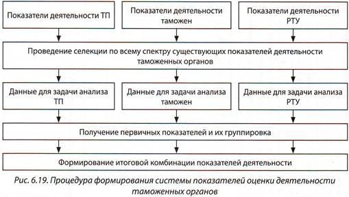 Показатели деятельности