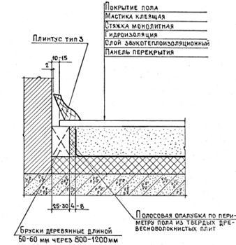 Гидроизоляция и дренаж фундамента услуги