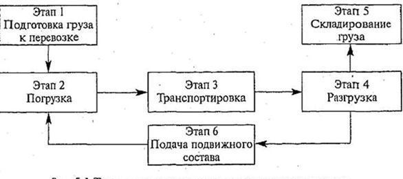 Технологическая схема процесса