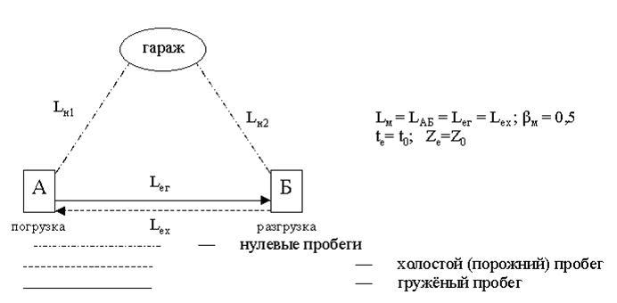 Рис.2.5 Маятниковый маршрут с