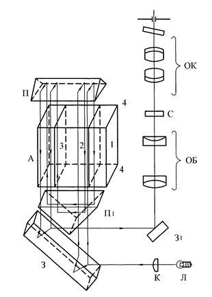 Рисунок 1.5 – Оптическая схема
