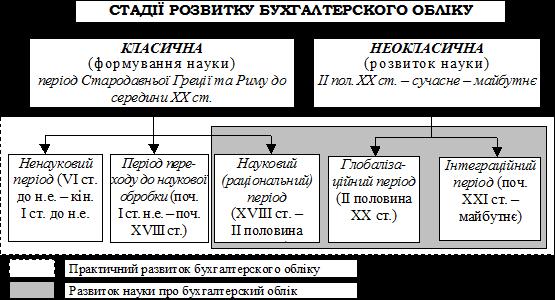 Господарські процеси як об'єкт бухгалтерського обліку в Заволжске,Чернянке