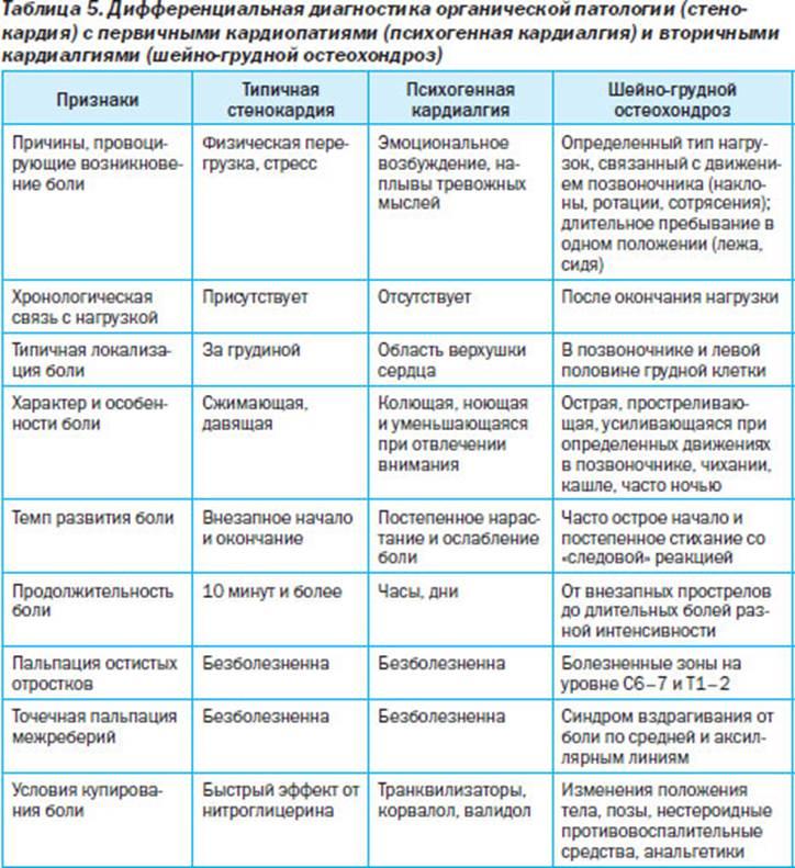Как отличить стенокардию напряжения от остеохондроза