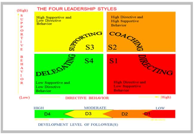 4 leadership styles