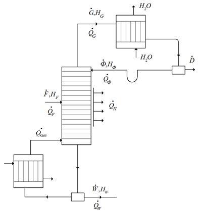 Схема теплового баланса