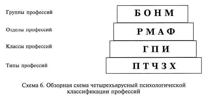 Обзорная схема классификации