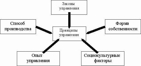 Galusya:  файоль выделял пять функций управления