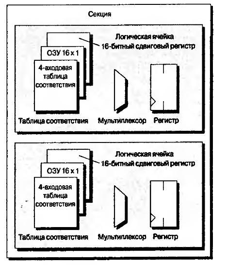 7.5 Секции и логические ячейки