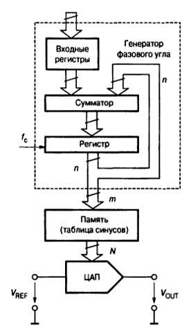 Упрощённая схема генератора