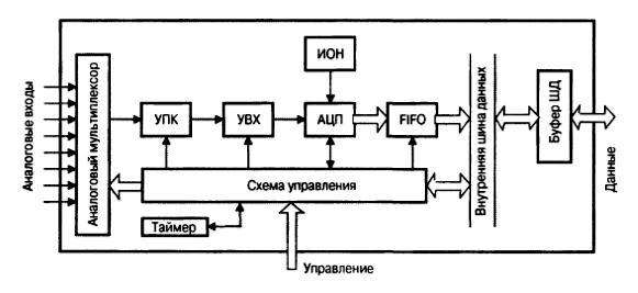 схема системы сбора данных
