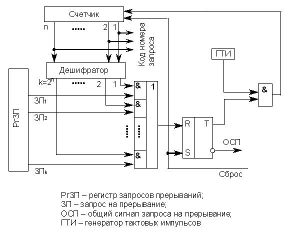 Схема устройства циклического