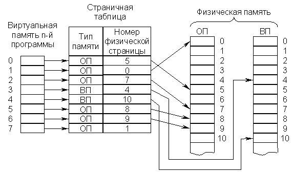Упрощённая схема страничной