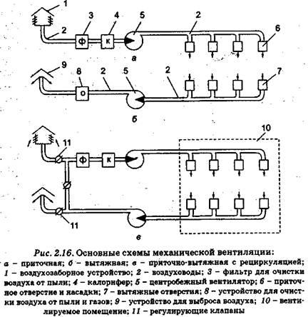 механическая общеобменная