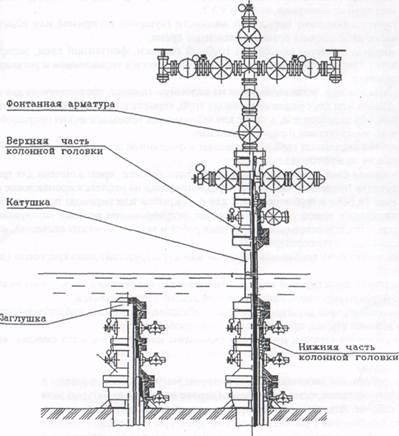 Схема оборудования устья