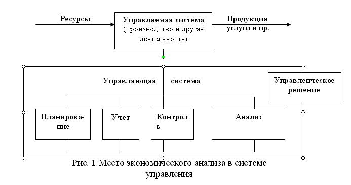 Система функционирования предприятия схема