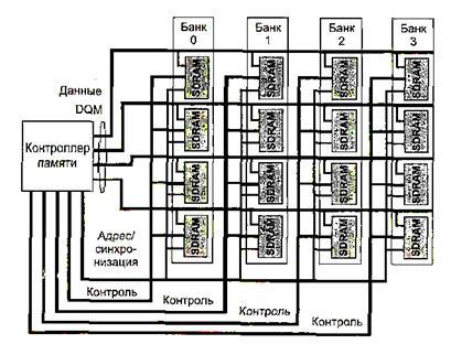 SDRAM содержит в своем составе