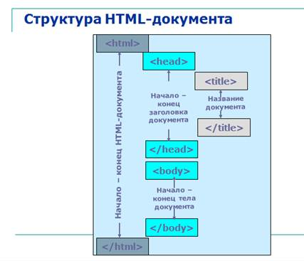 Как сделать структуру сайта html