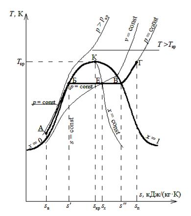 hs диаграмма водяного пара и ее описание