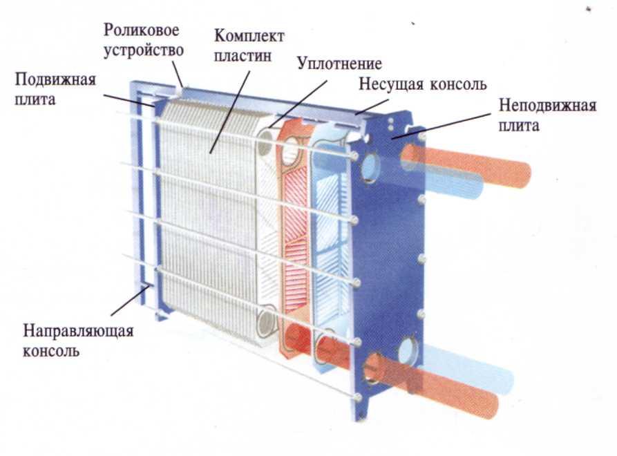 Теплообменник конструктивный отопление регулятор температуры на теплообменник