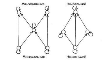 порядка хассе отношения диаграмма