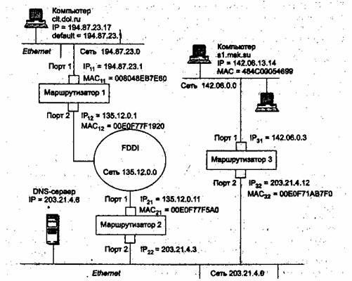 протокола IP с протоколами