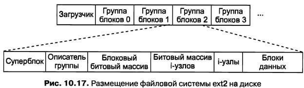 файловая система Ext2 - фото 5