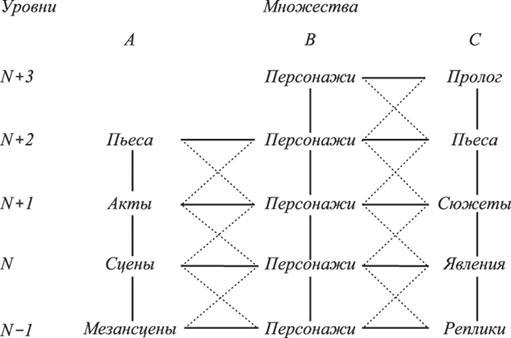 Схема структурных связей пьесы
