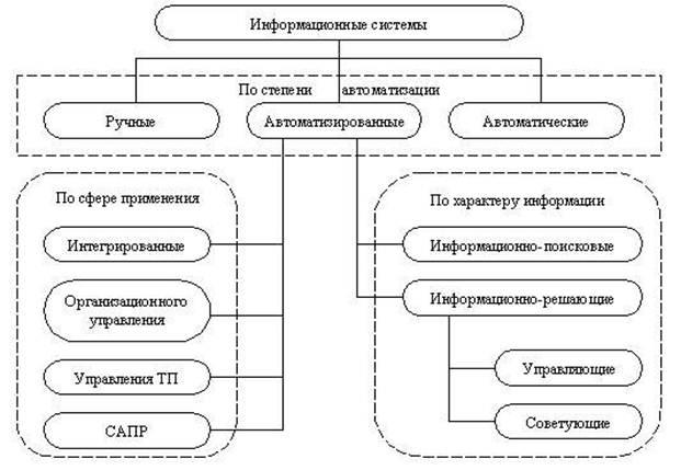 Классификация информационных