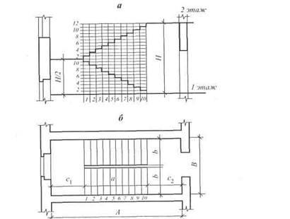 Схема разбивки лестницы: а — в