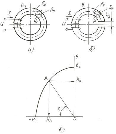 К определению точки А магнита