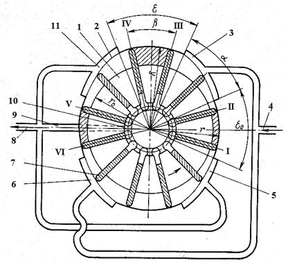 Схема пластинчатого насоса