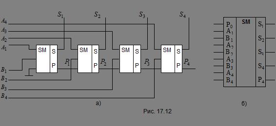 17.12а приведена схема четырех