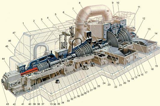 Устройство паровой турбины