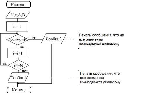 1 - Блок-схема алгоритма