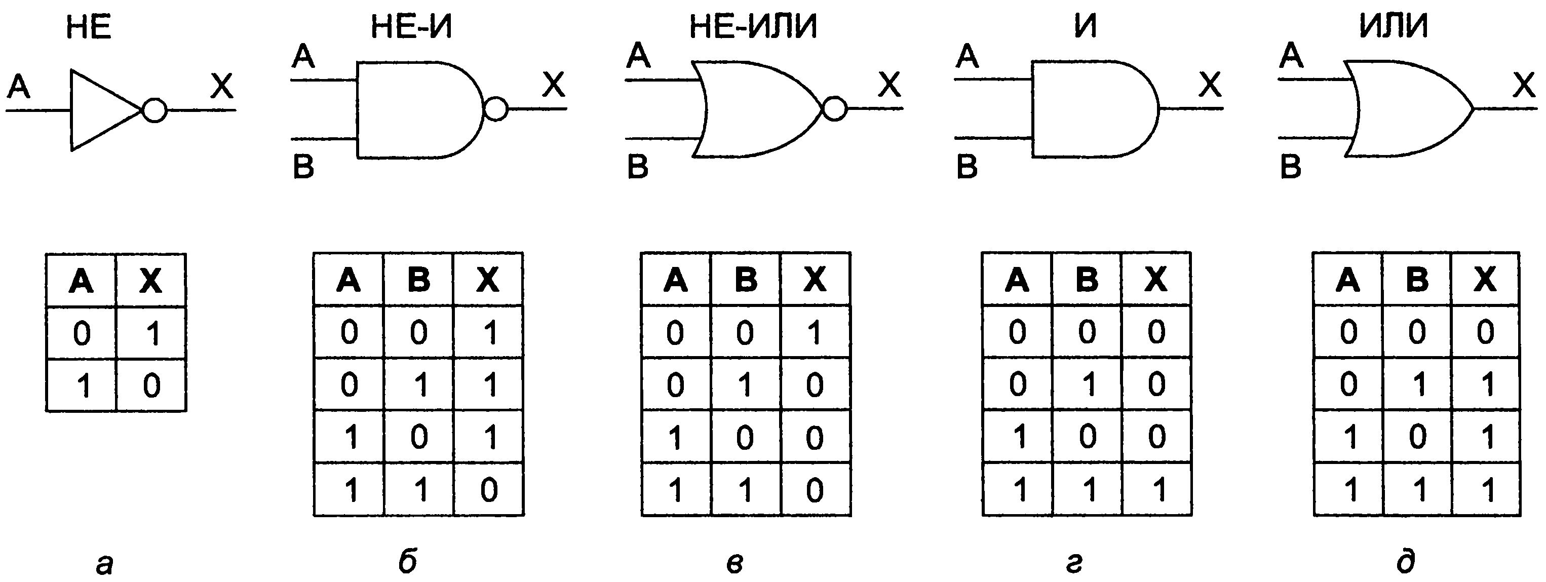 Булева алгебра и логические схемы ком