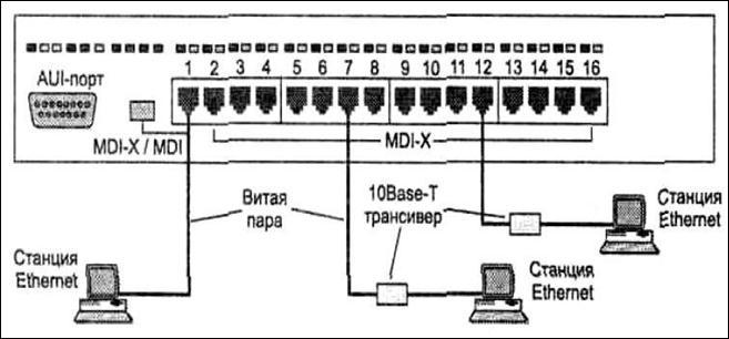 (hub) – схема подключения