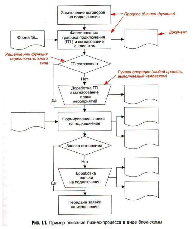 документооборота — функций
