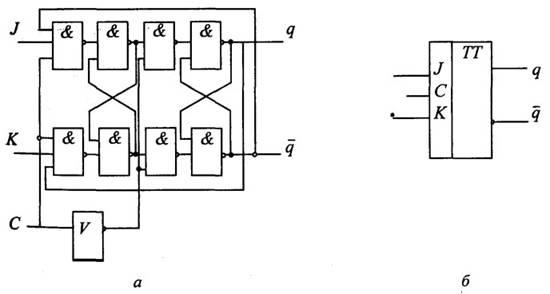 Схема JK-триггера изображена