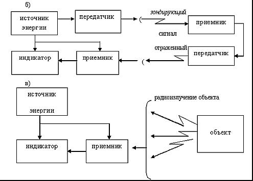 Блок-схема радиолокационных