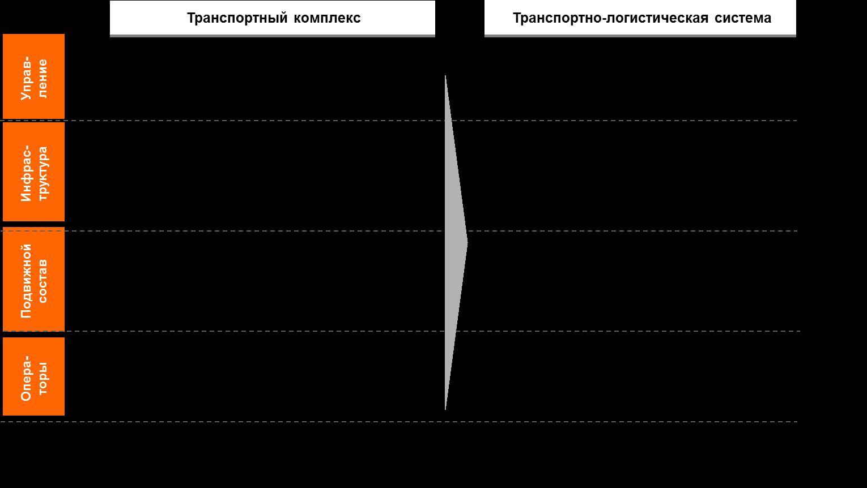 Схема контроля в логистике