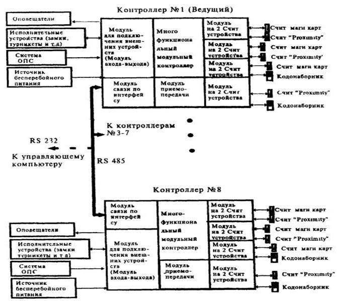 схема построения СКУД 3-го