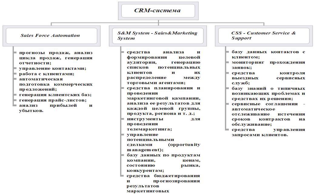 Что такое CRM программа? Виды СРМ Плюсы и - CRM система