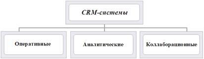 Виды CRM систем - crminform ru - все о crm системах
