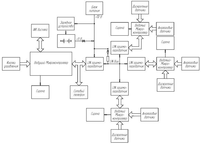 Функциональная схема системы.
